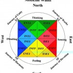 آزمون تحلیل شخصیت  وشغل مایرز – بریگز ( MBTI )